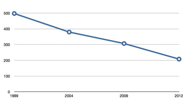 RIsultati 1999-2012 Cella