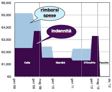 2013 05 07 indennità grafico.png